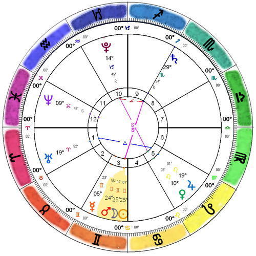 2015-06-Gemini-New-Moon-Chart