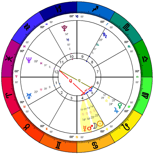 2015-07-Cancer-New-Moon-Chart