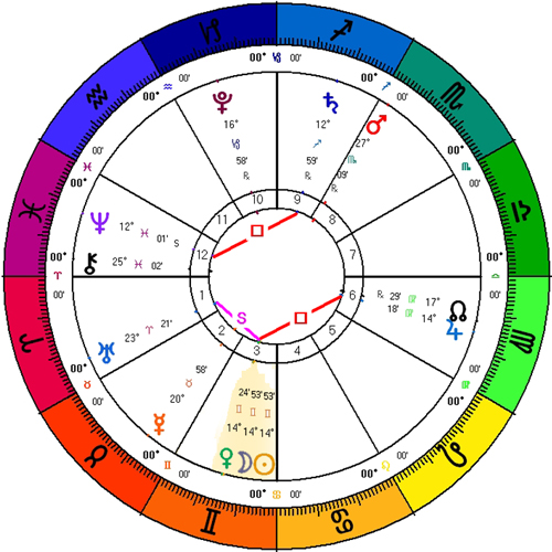 Chart for the Gemini New Moon